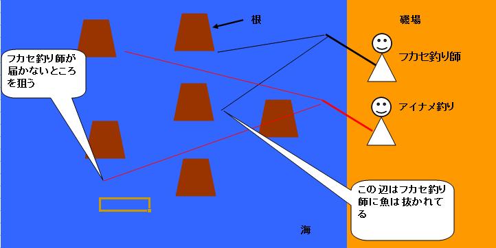 秋田釣り師